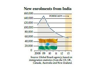 Indian enrolments