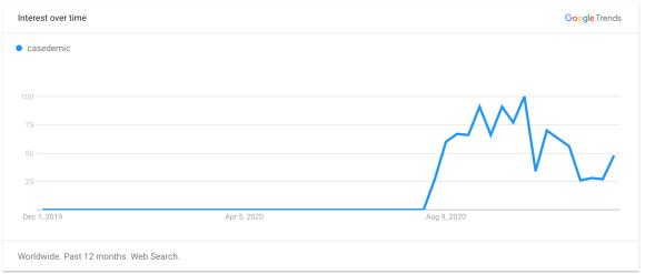 Casedemic trend