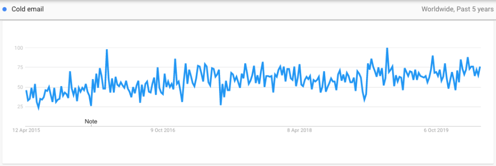 Interest for Cold Email in Google Trends
