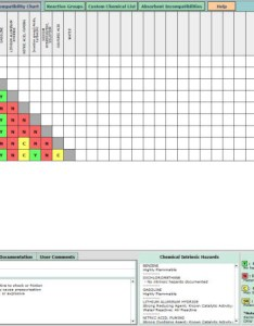 Screenshot of the compatibility chart in chemical reactivity worksheet showing predicted hazards also noaa greg reyneke rh gregknowswater