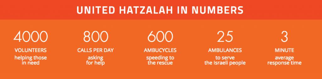 united Hatzalah stats