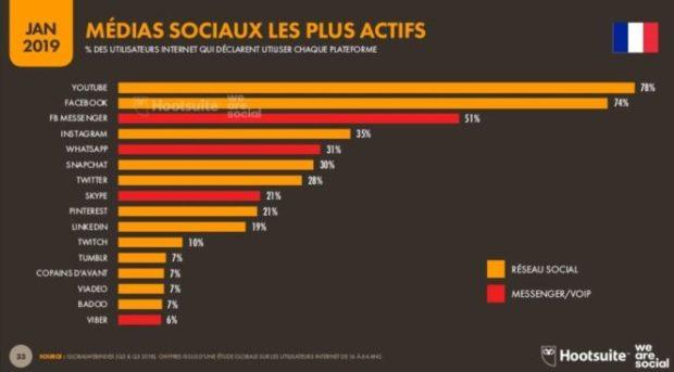 medias sociaux les plus actifs étude hootsuite we are social 2019