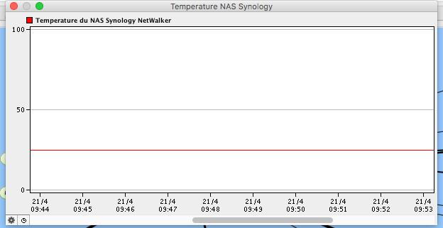 Afficher l'historique de la température du NAS Synology