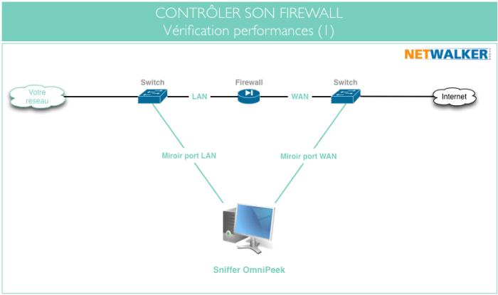 Contrôler le fonctionnement du firewall