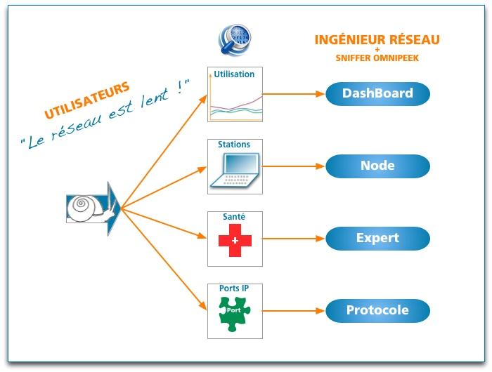 Lenteurs réseau : OmniPeek vous donne accès aux 4 points clés