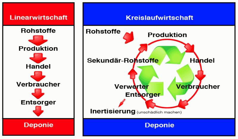 Vergleich von Linearwirtschaft und Kreislaufwirtschaft
