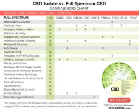 RESTART CBD Isolate vs. Full Spectrum Benefits Chart