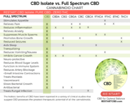 RESTART CBD Isolate vs. Full Spectrum Benefits Chart