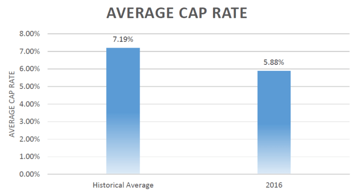 2016 historical cap rate graph