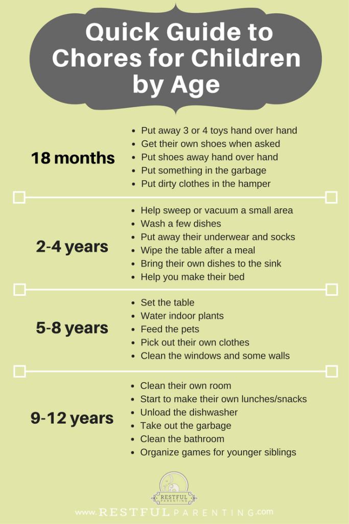 Quick Guide to Chores for Children by Age