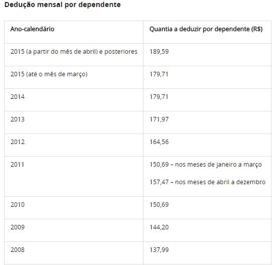 Tabela Imposto de Renda 2020