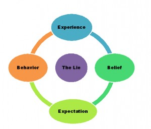 Ungodly Beliefs Part 4 – Breaking the Belief-Experience Cycle