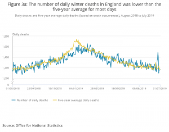 In the winter of 2019 there were over 1500 daily deaths