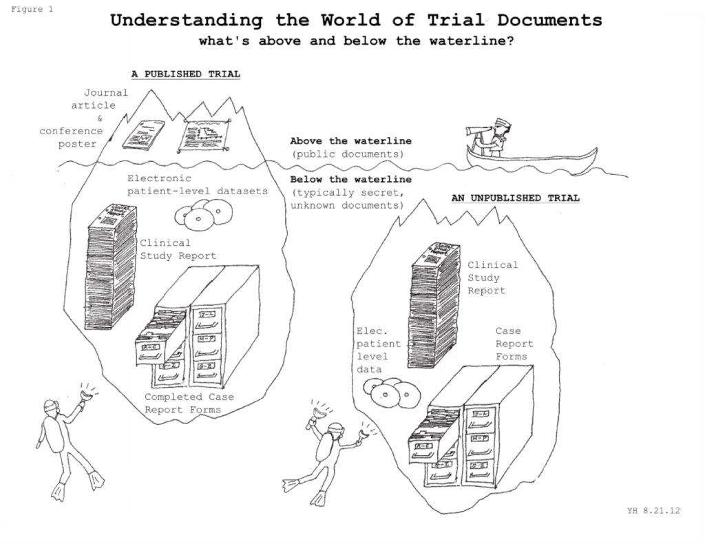 Sources of trial data