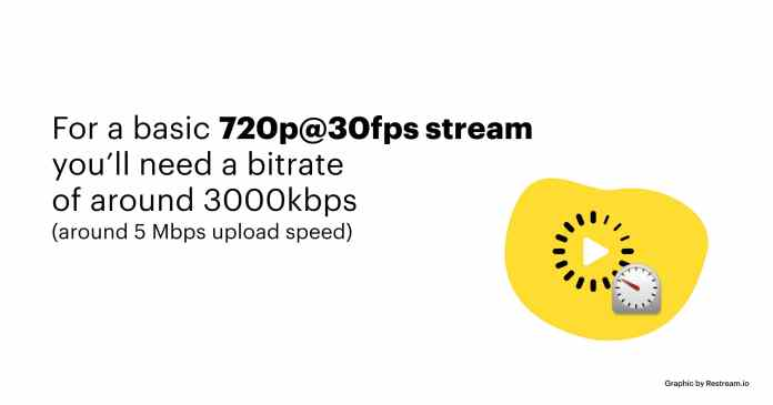For a basic 720p@30fps stream you'll need a bitrate of around 3000kbps (around 5 Mbps upload speed)