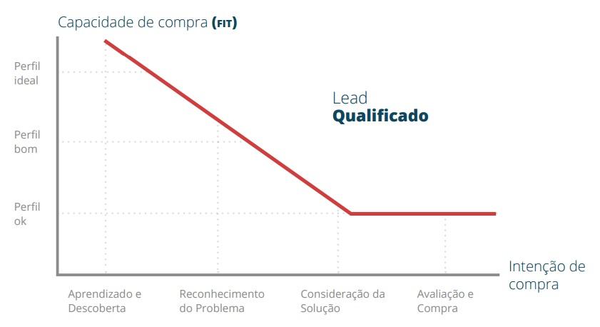 Qualificação de Leads