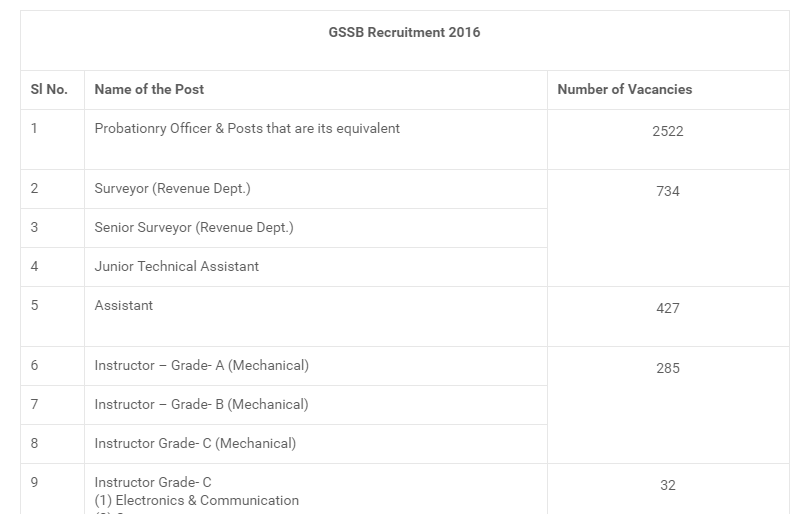 GSSSB Recruitment 2016 Total posts is 4000 Apply online at ojas. gujrat