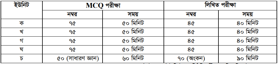Dhaka University Admission New Marks Distribution