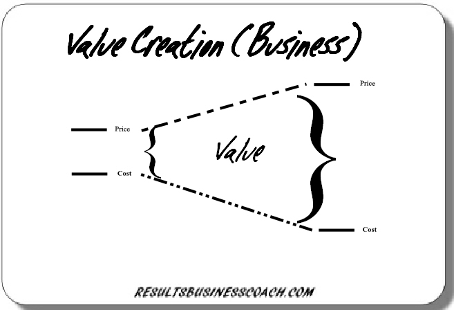 How to 'add value' so that your business matters!