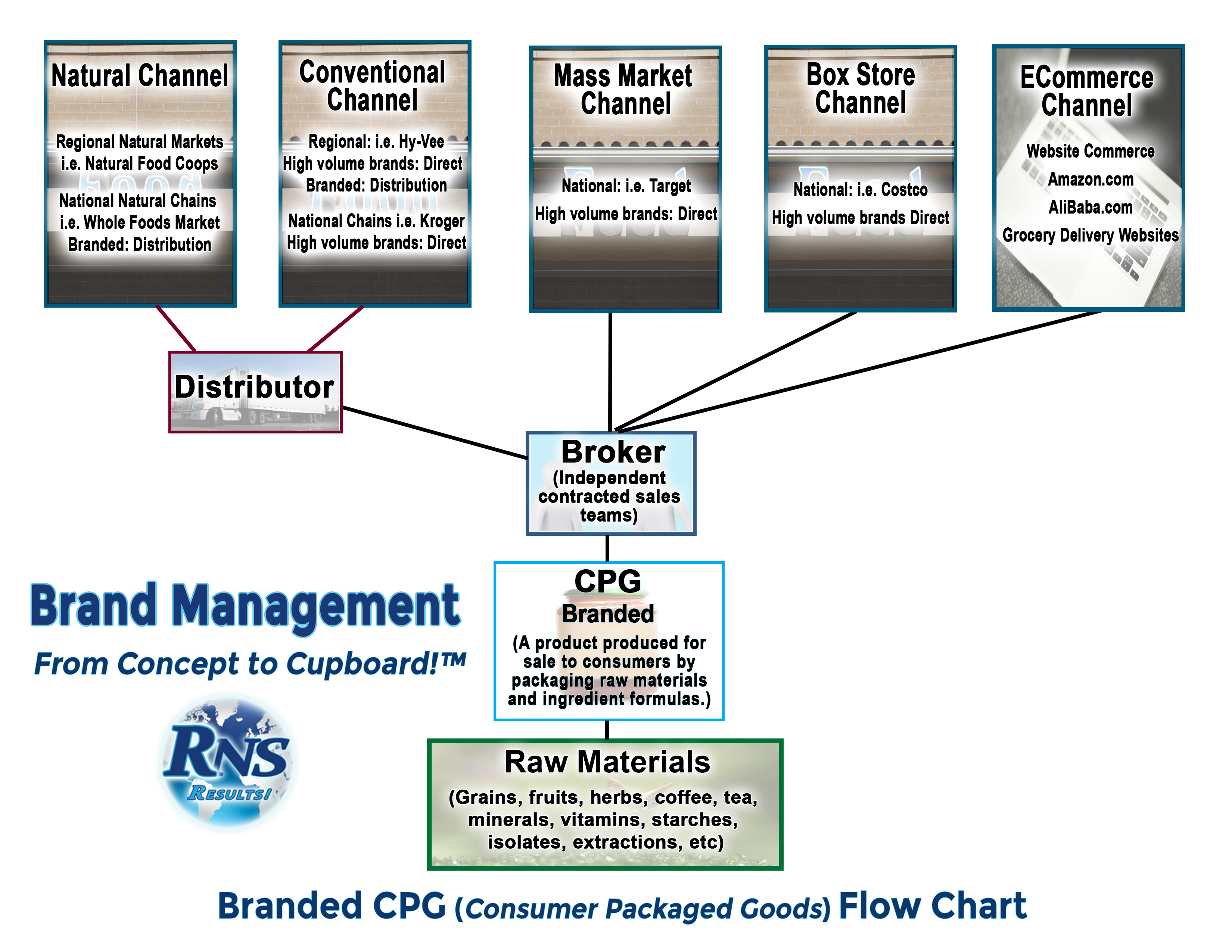 Branded cpg flow chart rns rns branded cpg sales channel flow chart 2 nvjuhfo Images