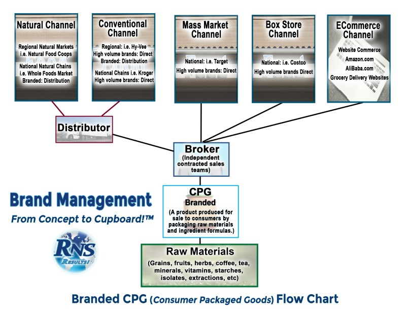 RNS Branded CPG Sales Channel Flow Chart 2