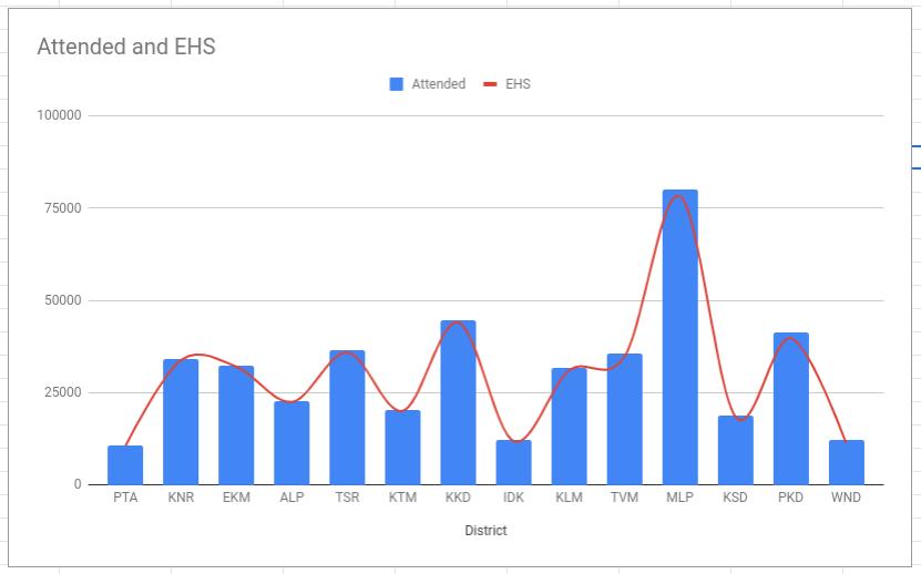 SSLC Results 2019 Analysis