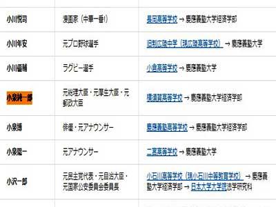 小泉純一郎 慶應義塾大学出身