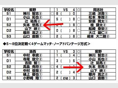 矢本悠馬 テニス試合