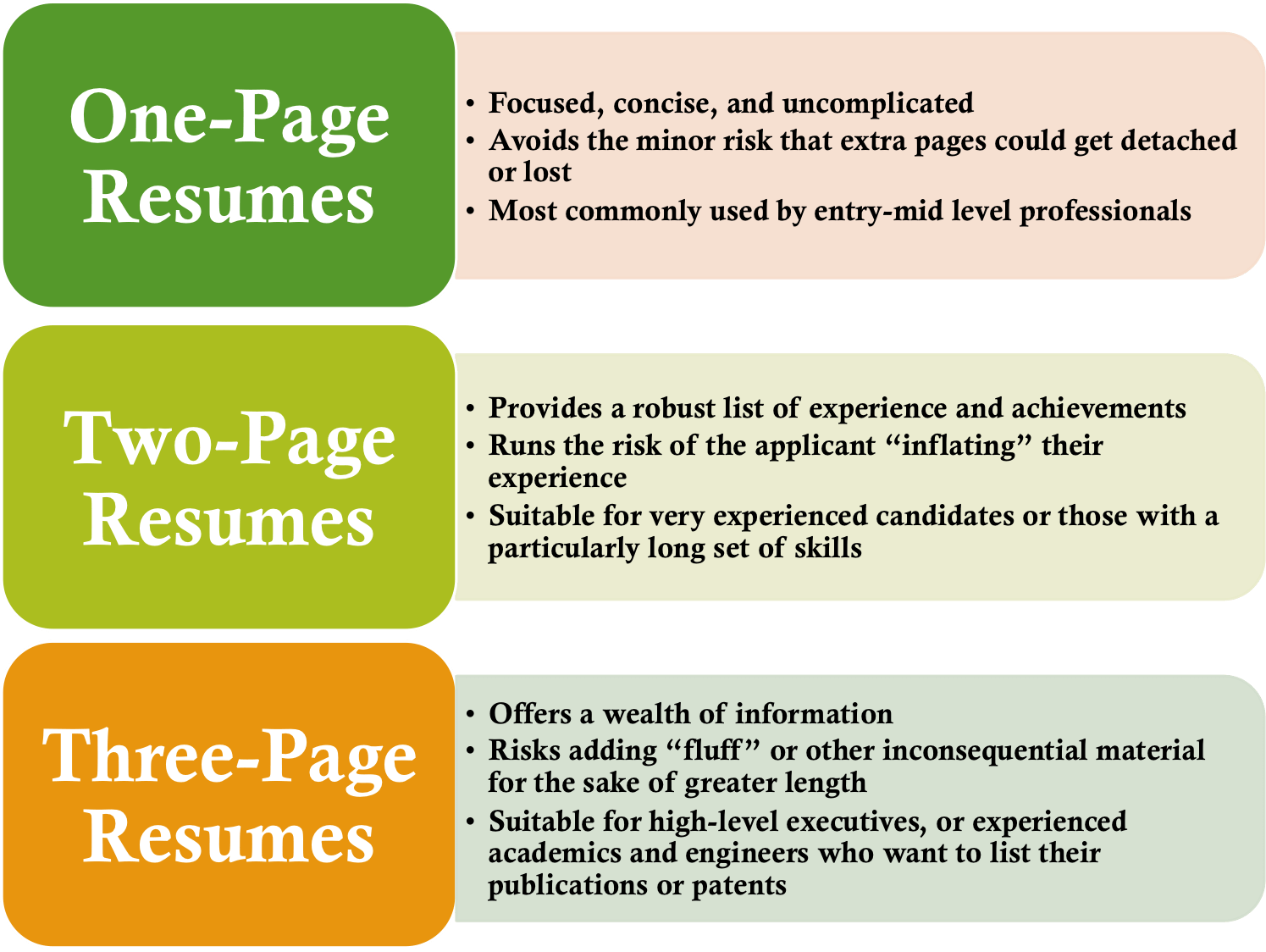 2 Page Resume Is It More Acceptable Now? TigerDroppings Com