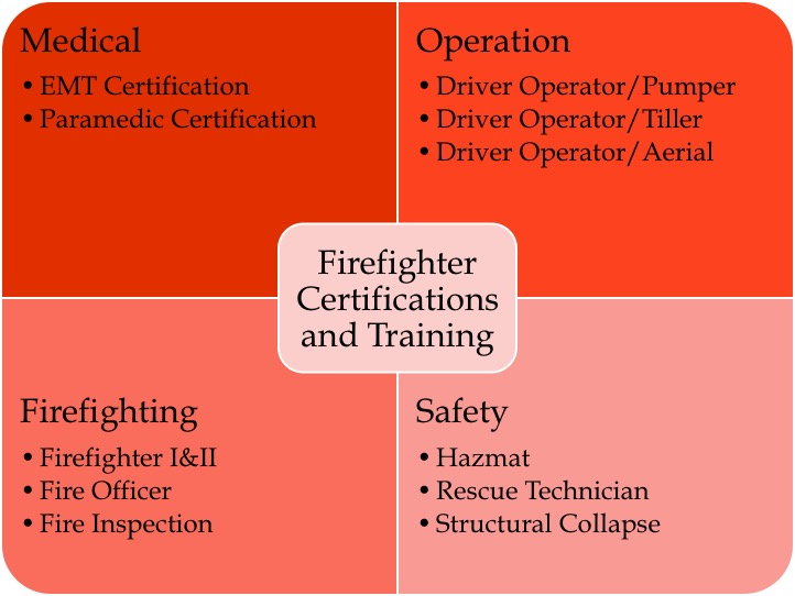 Firefighter Resume Sample & Writing Guide | Resume Genius