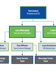 Organizational chart also retail events corporate concierge services rh retaileventsrporateconcierge