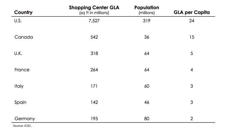 Table showing retail density