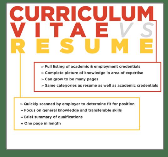 Difference CV vs Resume 1