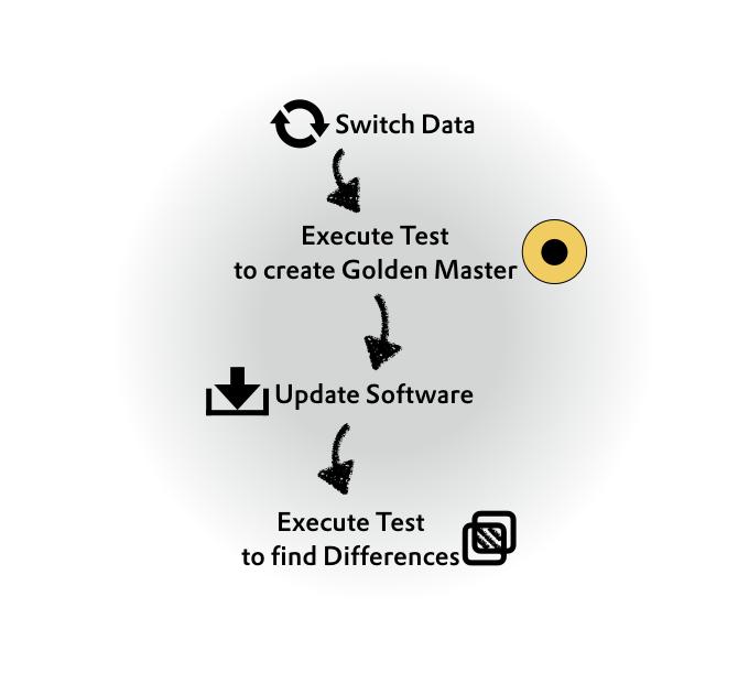 data independent