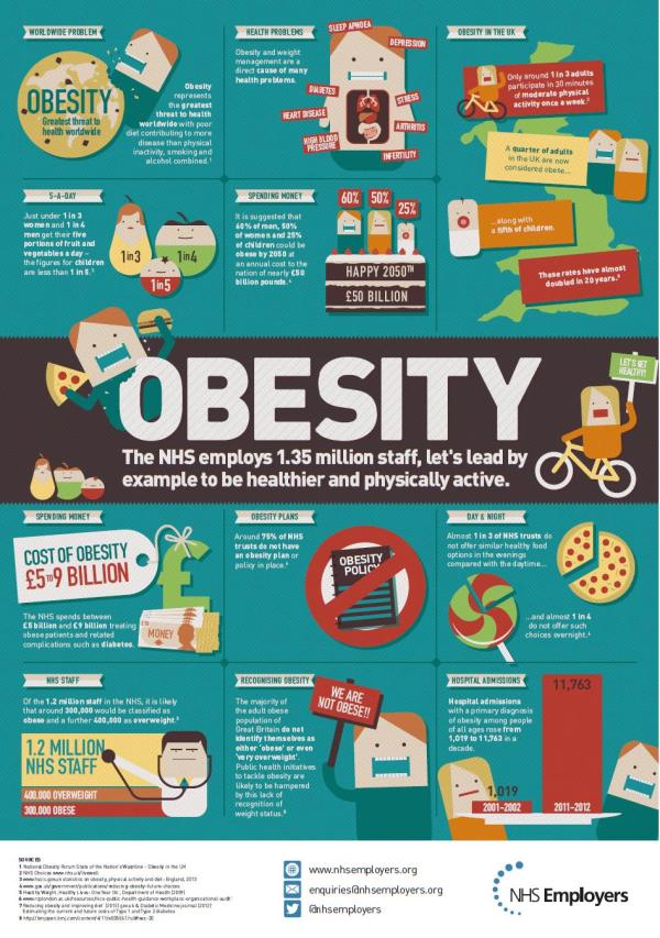 Obesity And Nhs Don T
