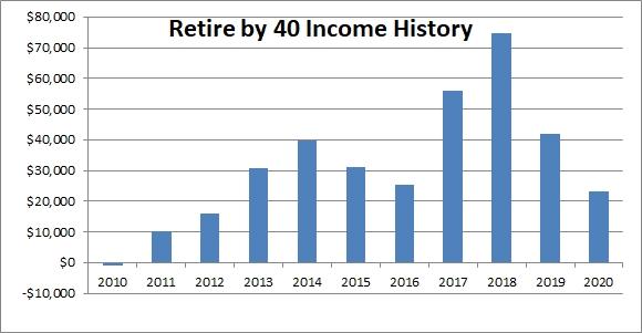 RB40 Income history Sept 2020