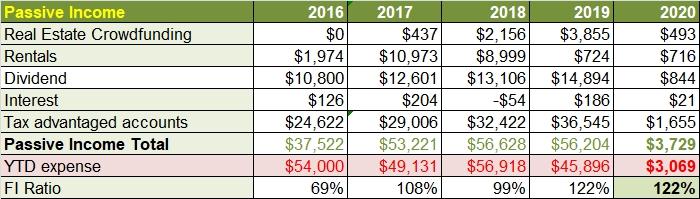 Passive Income Jan 2020
