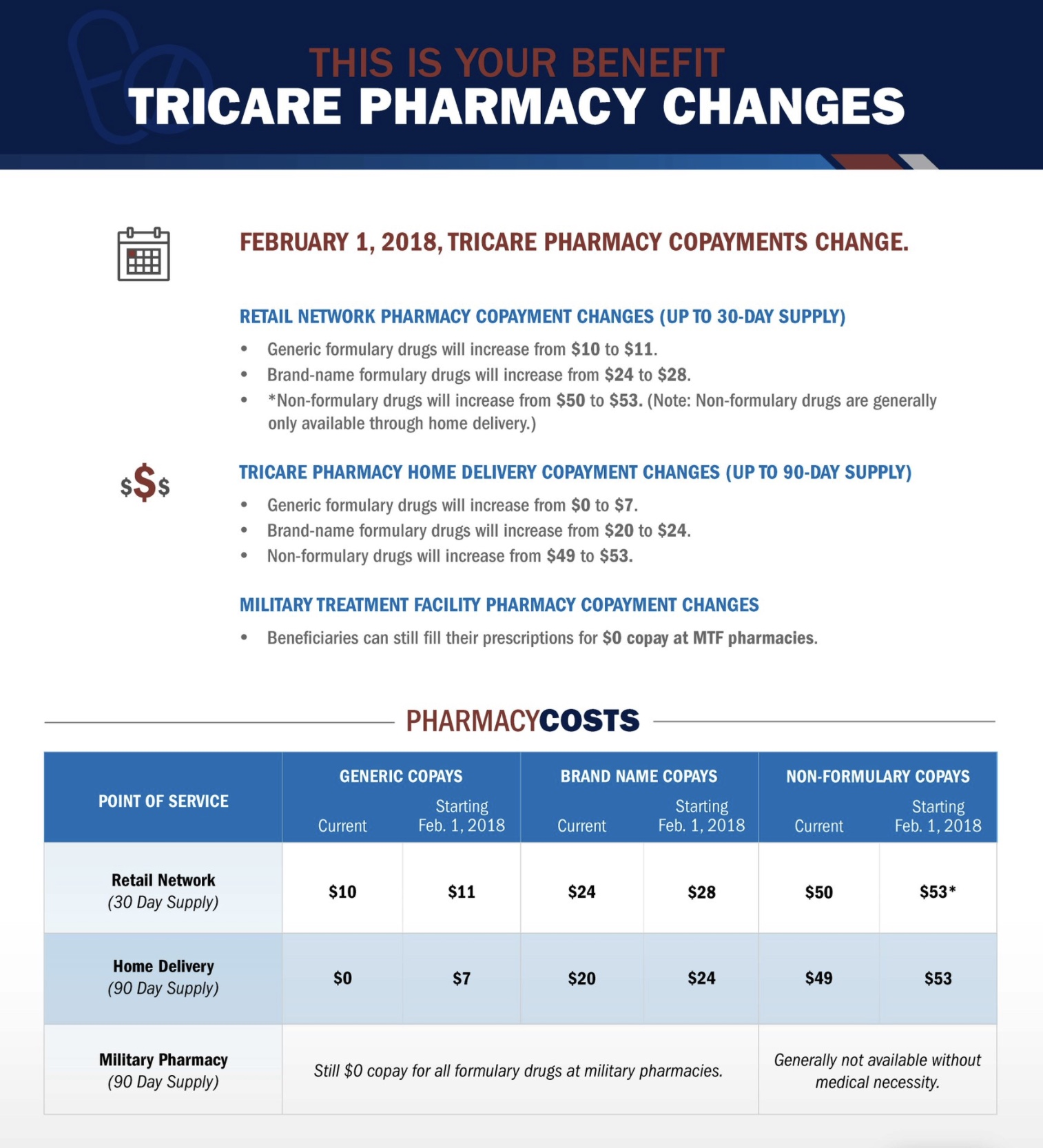 New TRICARE Pharmacy copayments  Retiree News
