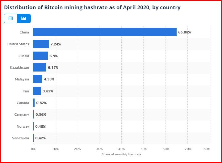 bitcoin sta rapidamente perdendo quota di mercato linkedin