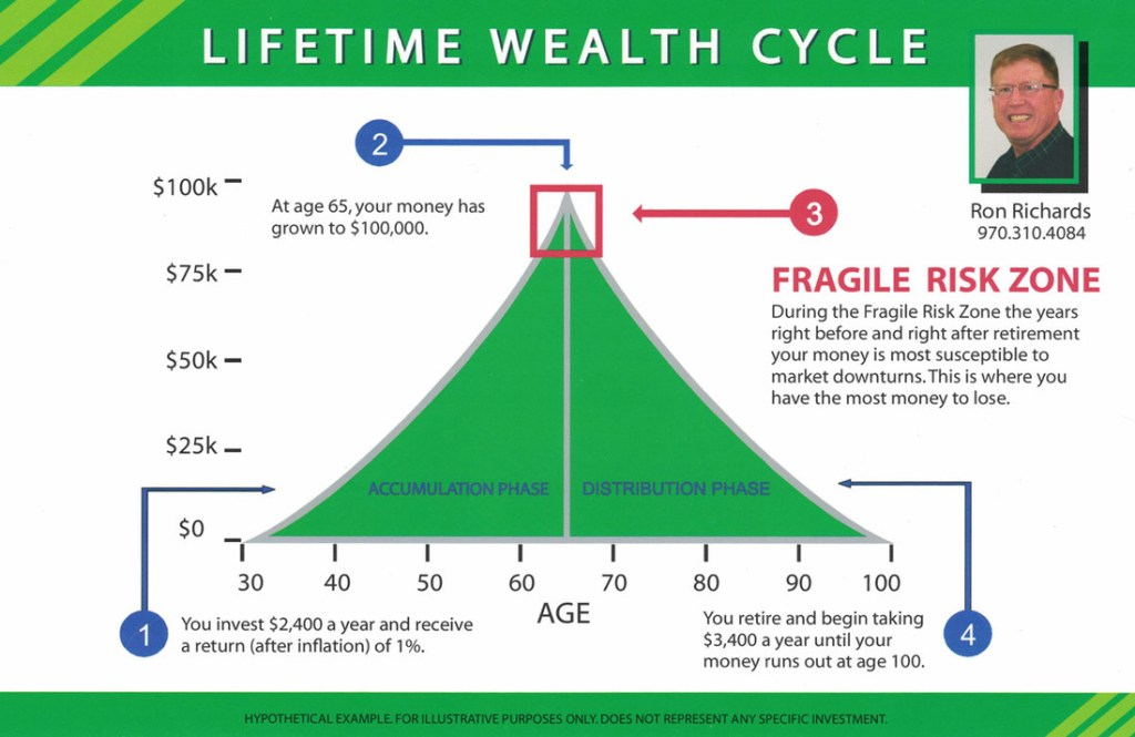 Lifetime Wealth Cycle