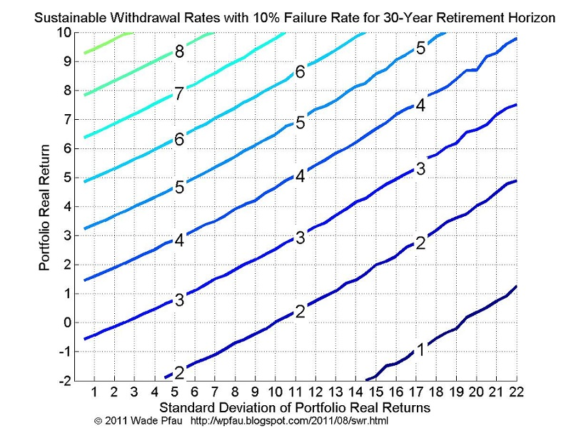 The Power of Diversification and Safe Withdrawal Rates