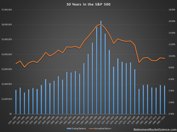 30 years in the S&P 500