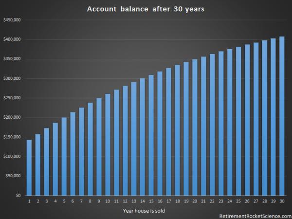 account balance 30