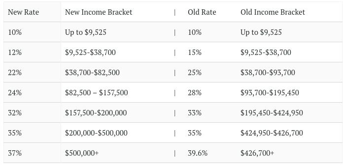Single Tax Bracket