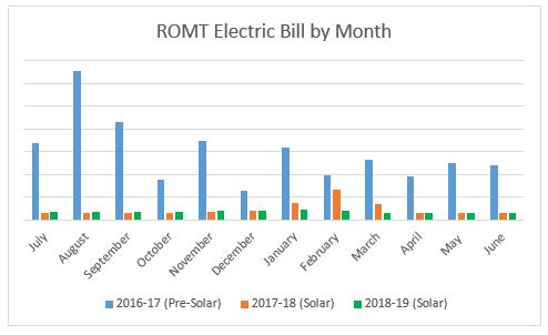 ROMT Electric Bill June 2019