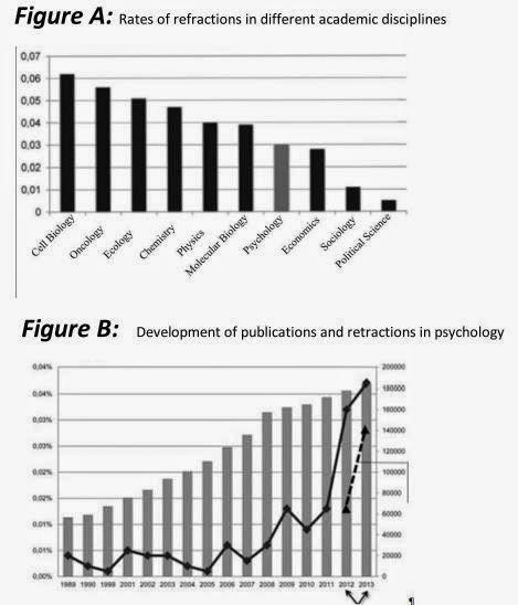 psychology retractions