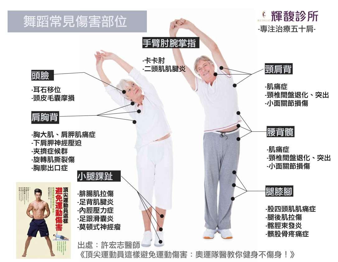 舞蹈運動傷害-01.jpg
