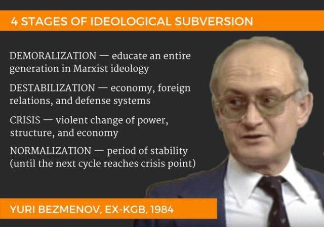 Yuri Bezmenov: understanding west political scenario – r e t r o c a p i t  a l i s m