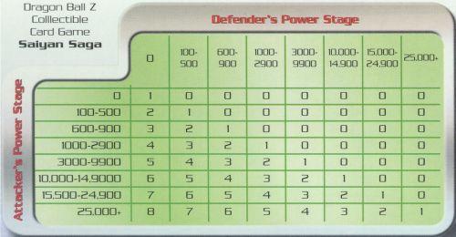 Saiyan Saga Power Chart PAT Physical Attack Table Dragon Ball Z CCG TCG