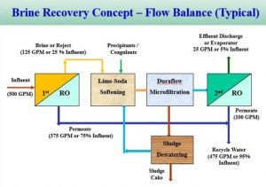 DF-ROBR technology is designed to deliver up to 95% recovery of RO brine wastewater.